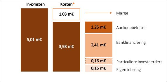 Projet-NL